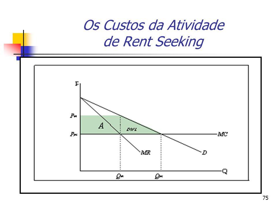 Os Custos da Atividade de Rent Seeking