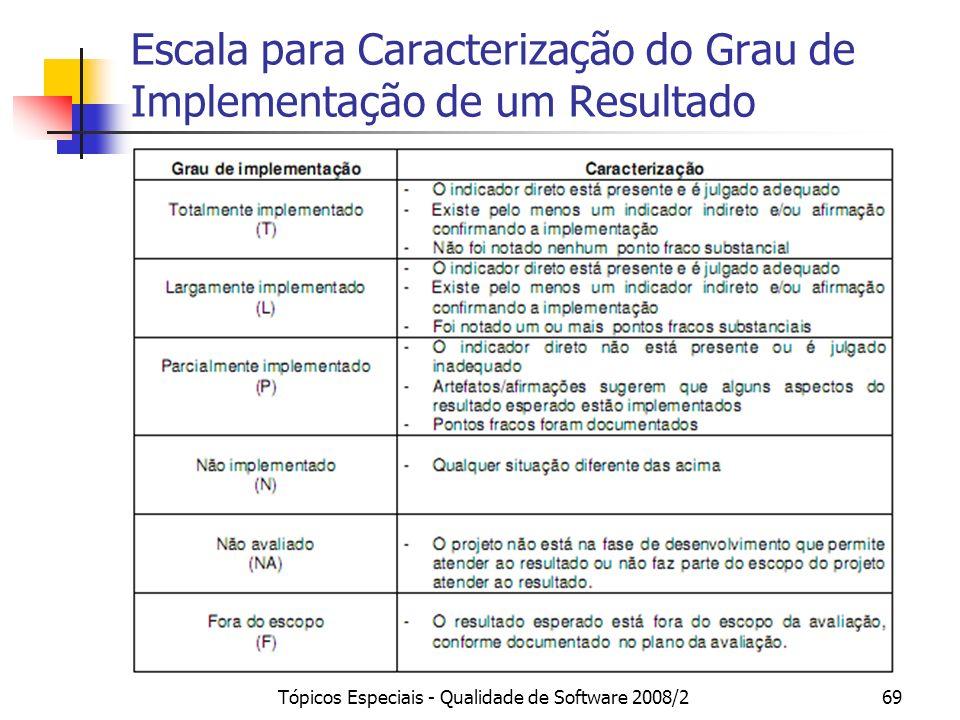 Escala para Caracterização do Grau de Implementação de um Resultado