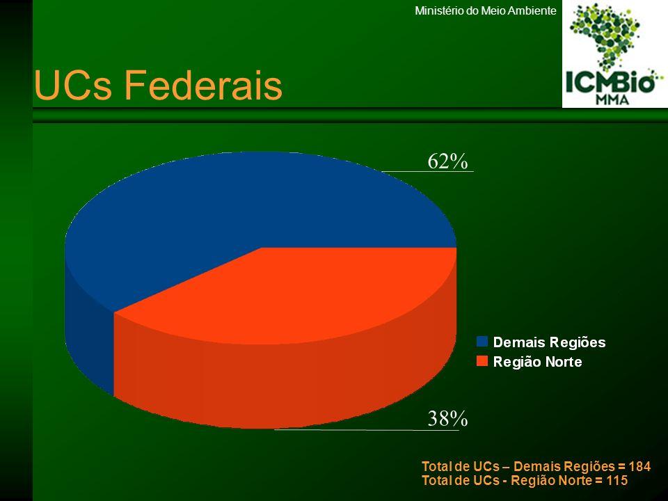 UCs Federais 62% 38% Total de UCs – Demais Regiões = 184 Total de UCs - Região Norte = 115 11