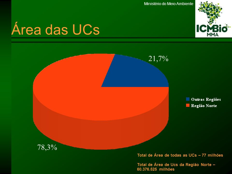 Área das UCs21,7% 78,3% Total de Área de todas as UCs – 77 milhões Total de Área de Ucs da Região Norte – 60.376.525 milhões.