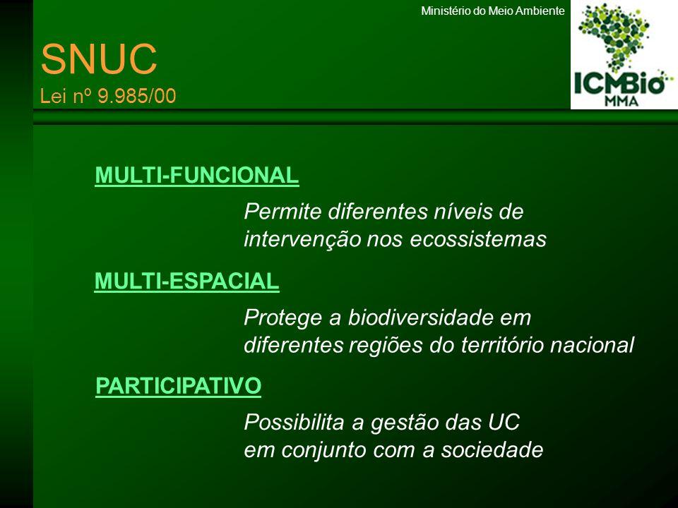 SNUC Lei nº 9.985/00 MULTI-FUNCIONAL Permite diferentes níveis de