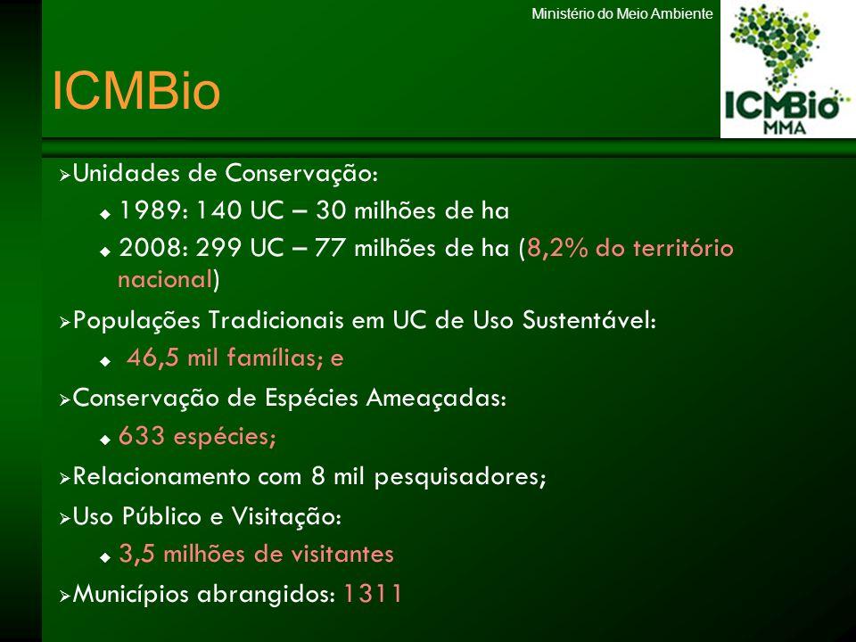 ICMBio Unidades de Conservação: 1989: 140 UC – 30 milhões de ha