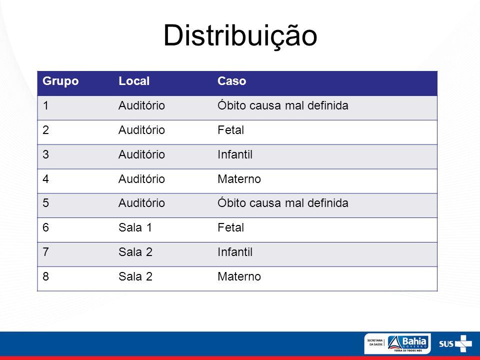 Distribuição Grupo Local Caso 1 Auditório Óbito causa mal definida 2