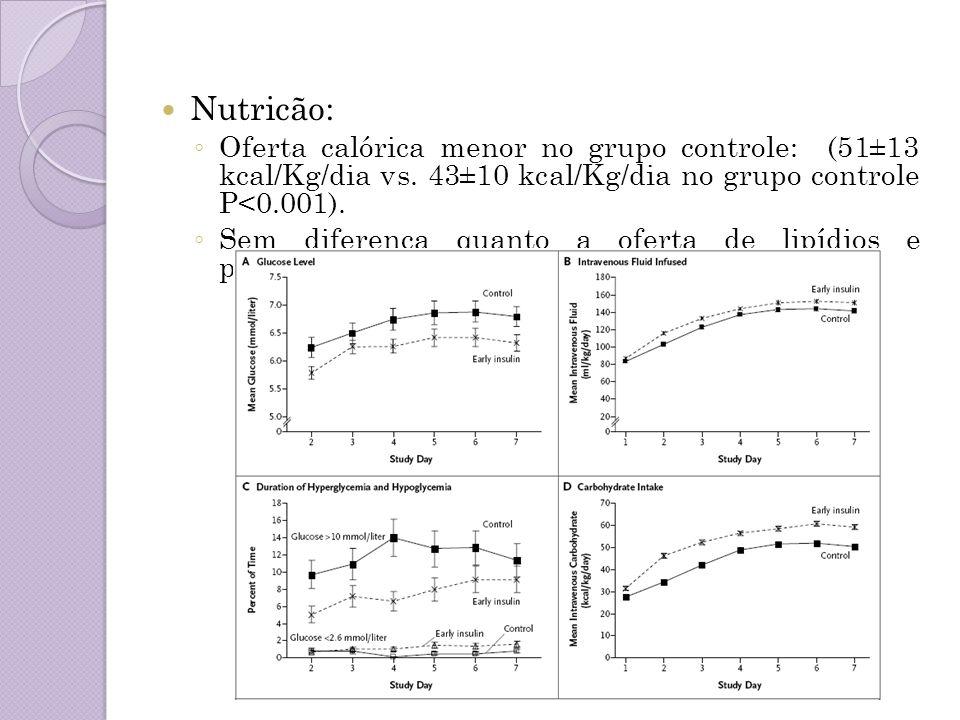 Nutricão: Oferta calórica menor no grupo controle: (51±13 kcal/Kg/dia vs. 43±10 kcal/Kg/dia no grupo controle P<0.001).