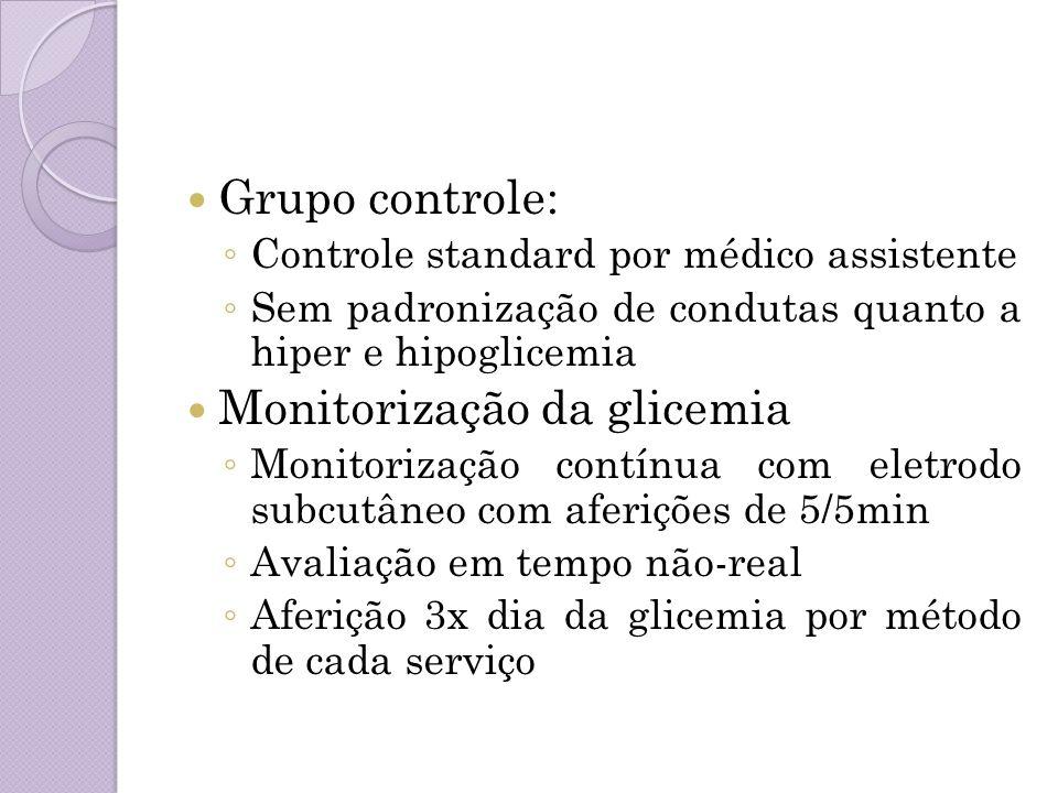 Monitorização da glicemia