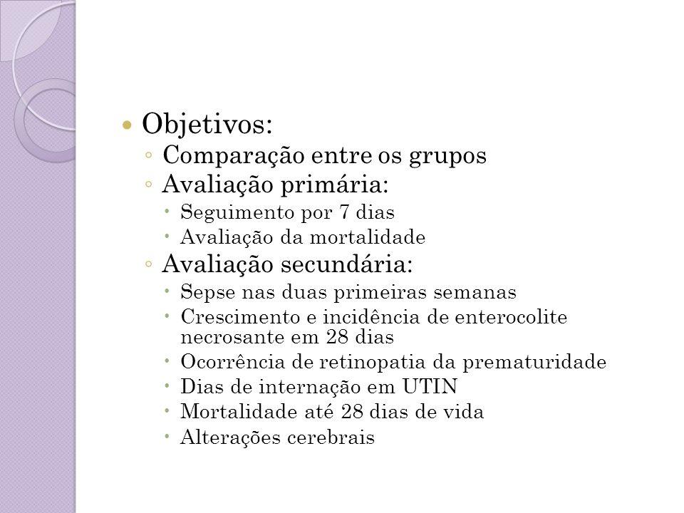 Objetivos: Comparação entre os grupos Avaliação primária: