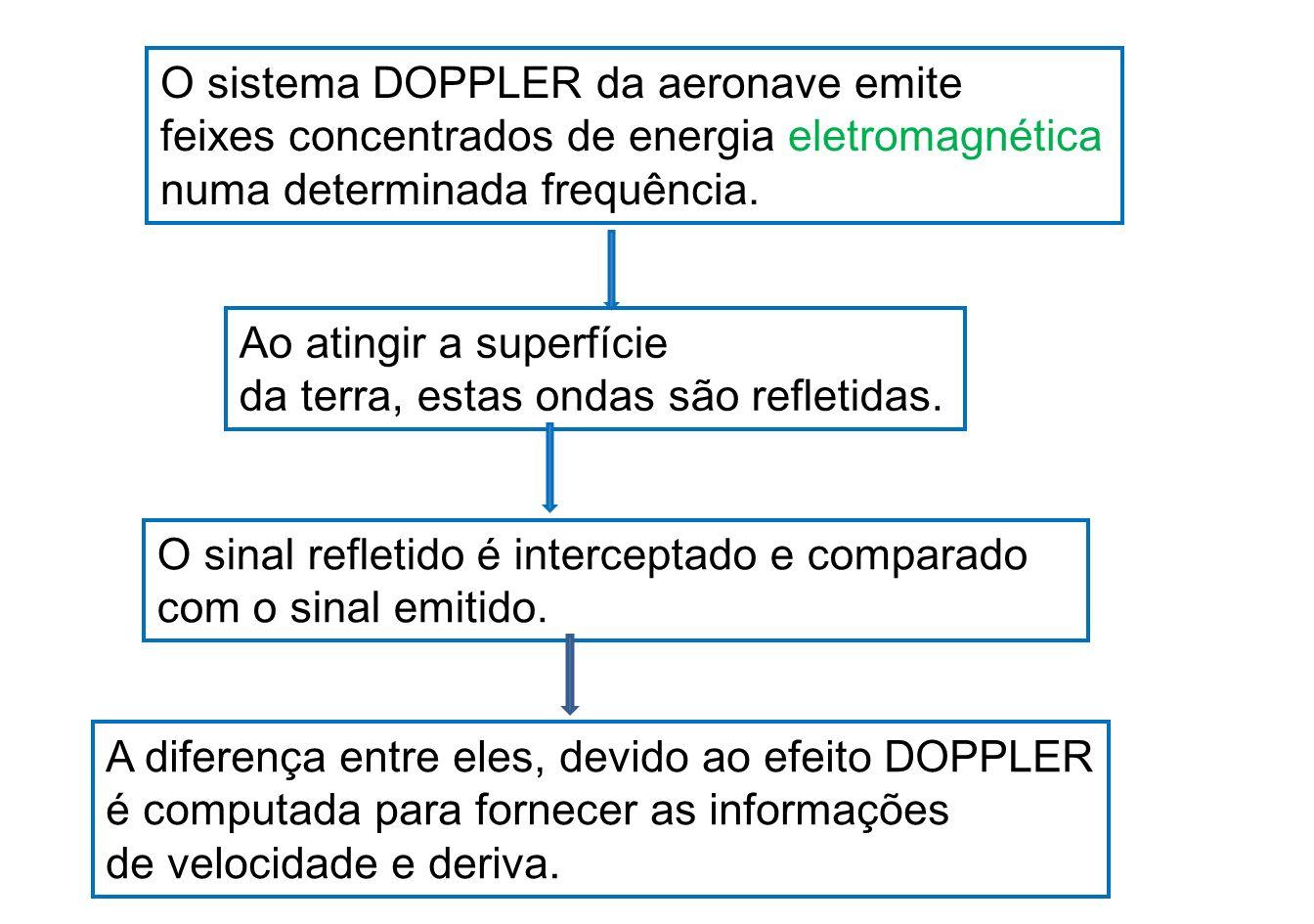O sistema DOPPLER da aeronave emite