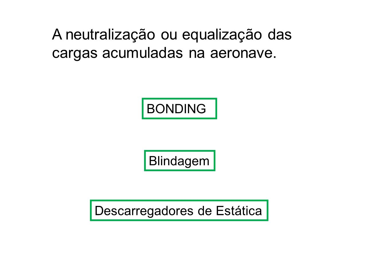 A neutralização ou equalização das cargas acumuladas na aeronave.