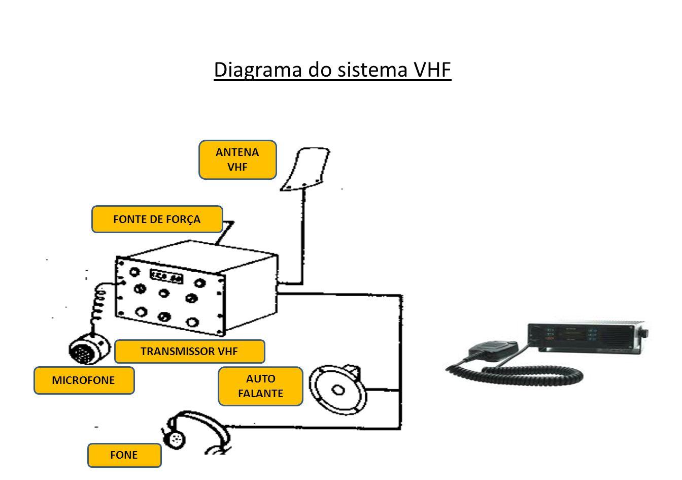 Diagrama do sistema VHF