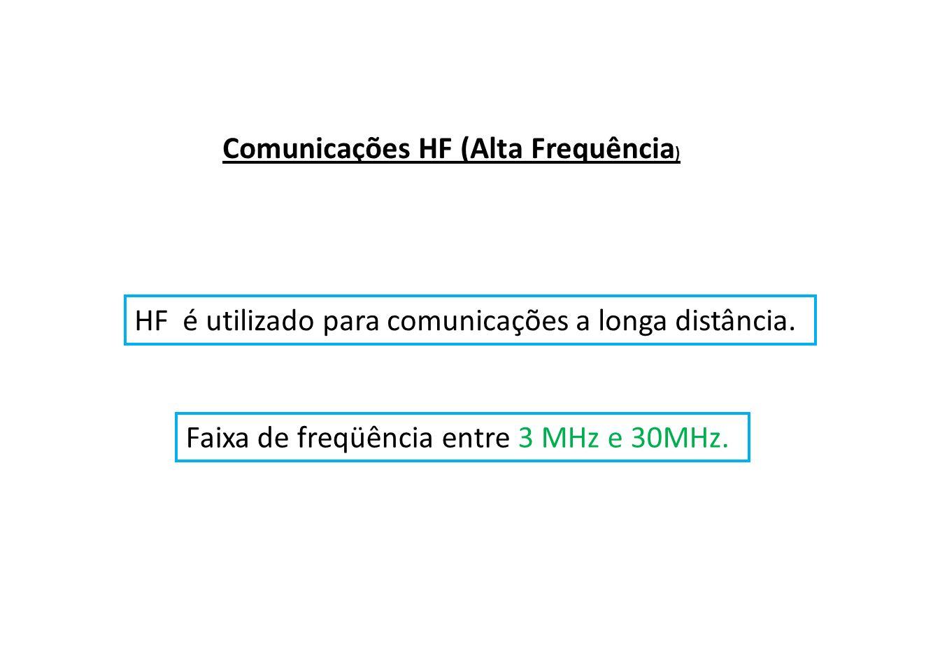 Comunicações HF (Alta Frequência)