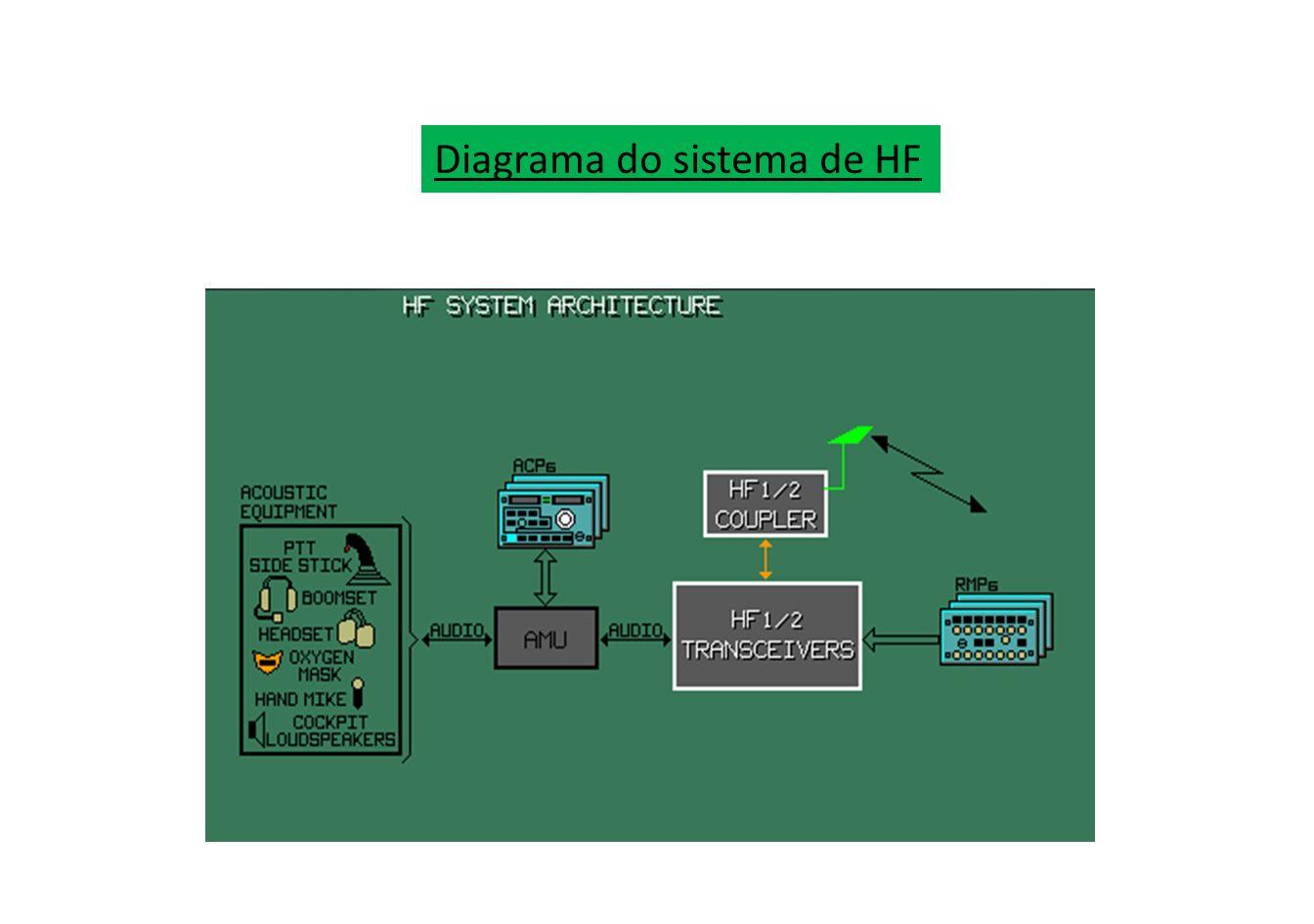 Diagrama do sistema de HF