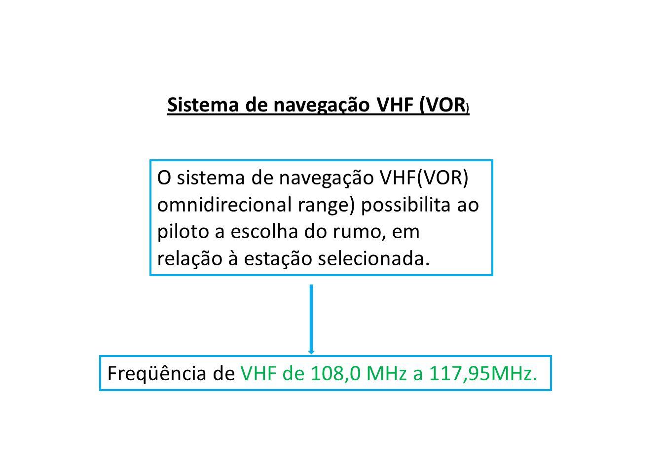 Sistema de navegação VHF (VOR)