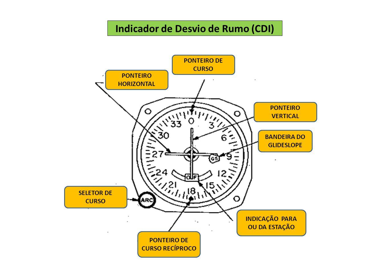Indicador de Desvio de Rumo (CDI)