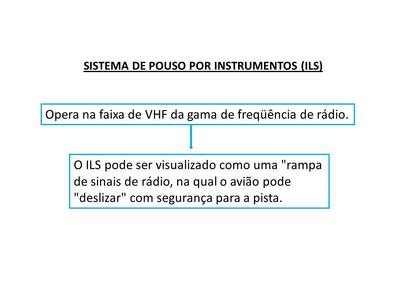 Opera na faixa de VHF da gama de freqüência de rádio.