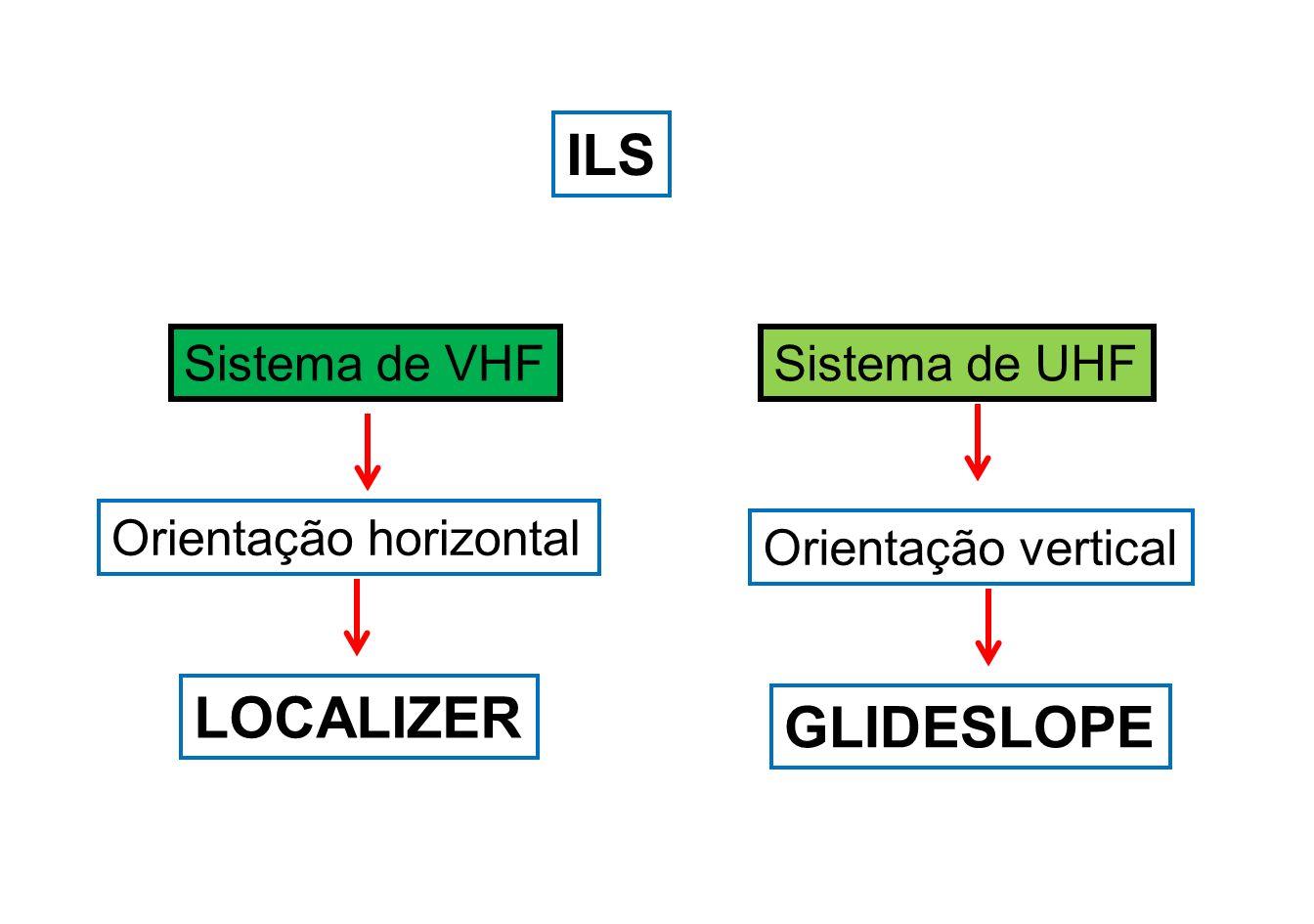 ILS LOCALIZER GLIDESLOPE Sistema de VHF Sistema de UHF