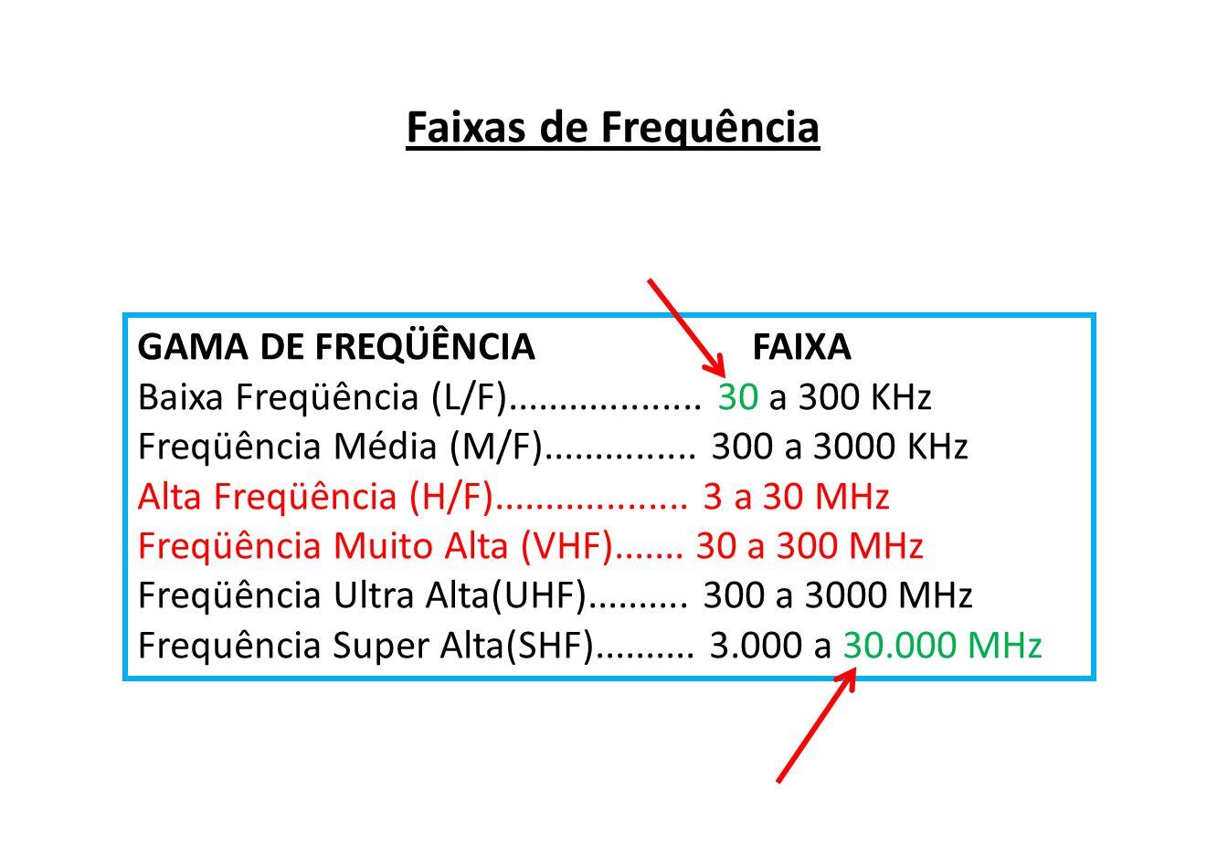 Faixas de Frequência GAMA DE FREQÜÊNCIA FAIXA