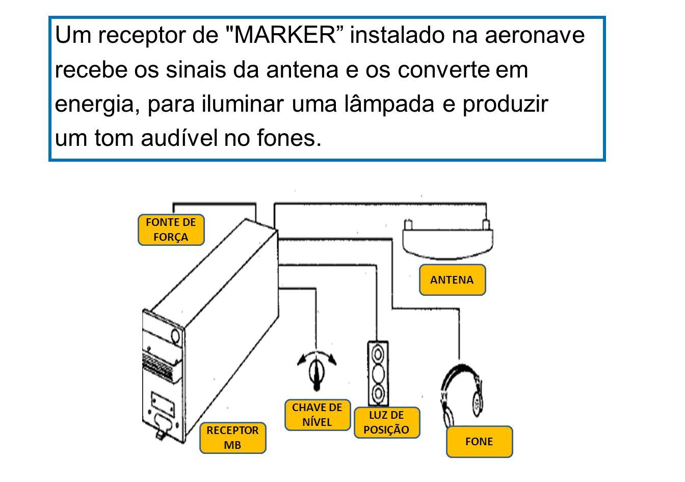 Um receptor de MARKER instalado na aeronave