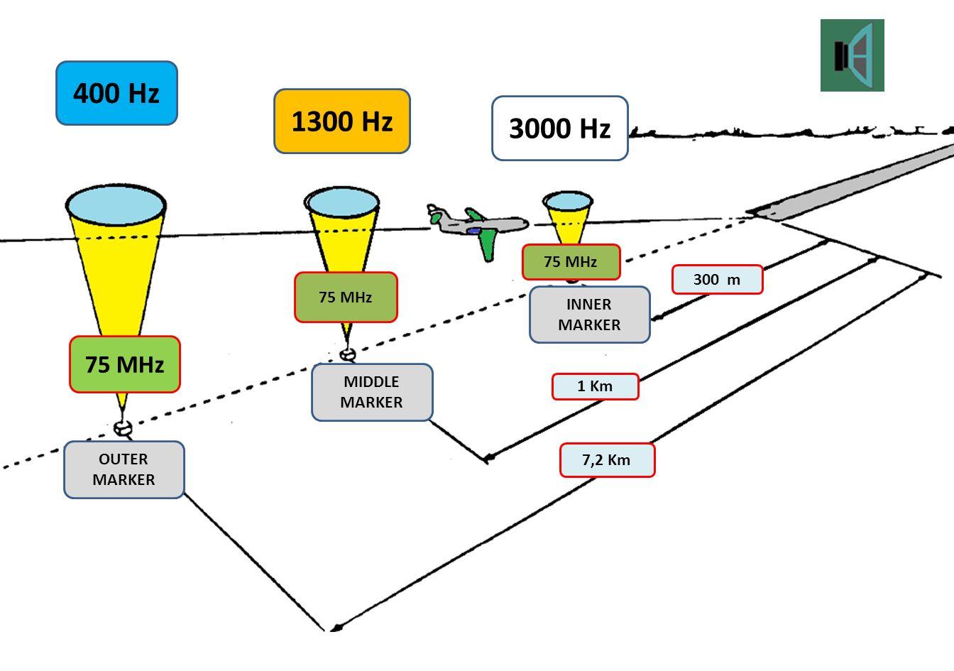 400 Hz 1300 Hz 3000 Hz 75 MHz 75 MHz 300 m 75 MHz INNER MARKER