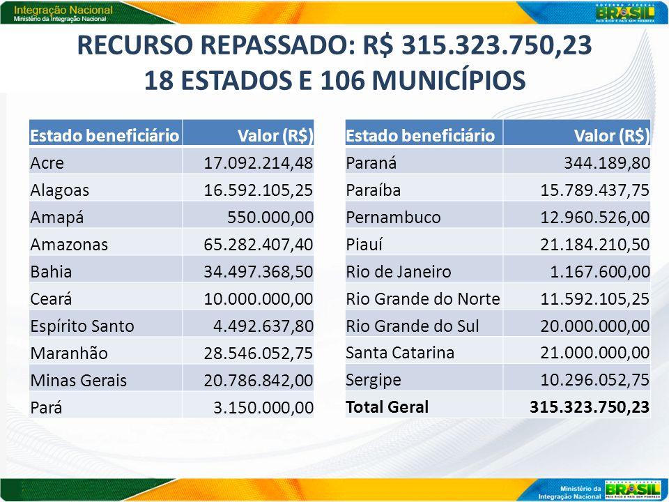Recurso repassado: R$ 315.323.750,23 18 estados e 106 municípios