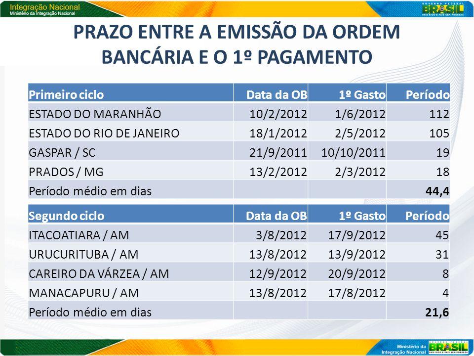PRAZO ENTRE A EMISSÃO DA ORDEM BANCÁRIA E O 1º PAGAMENTO