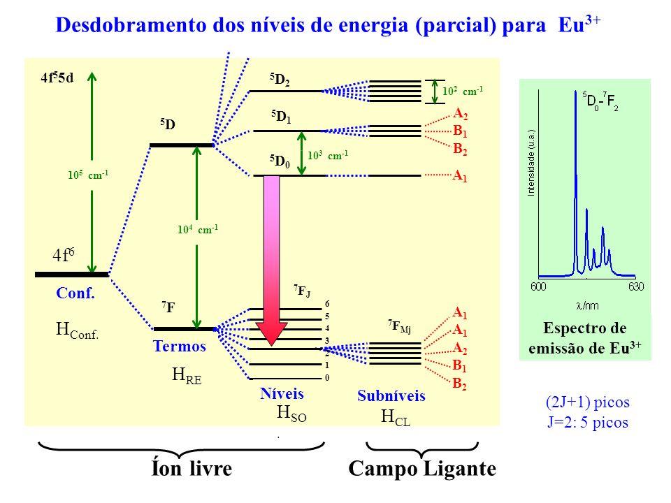 Espectro de emissão de Eu3+