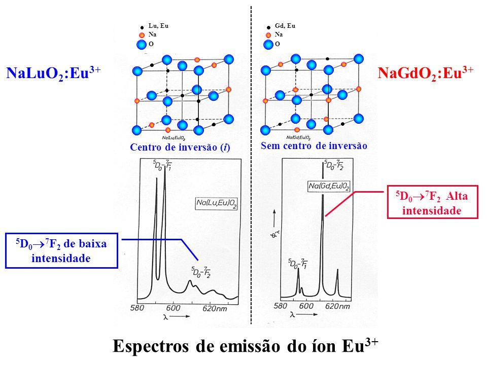 5D07F2 de baixa intensidade Espectros de emissão do íon Eu3+