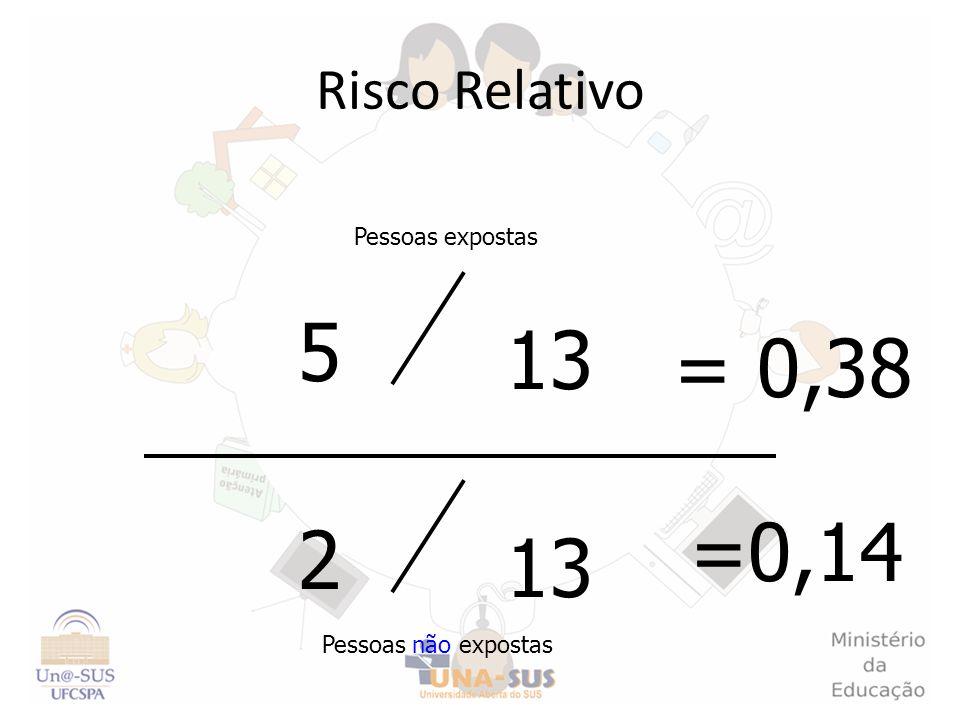 5 13 = 0,38 =0,14 2 13 Risco Relativo Pessoas expostas