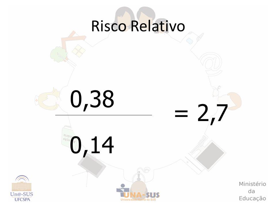 Risco Relativo 0,38 = 2,7 0,14