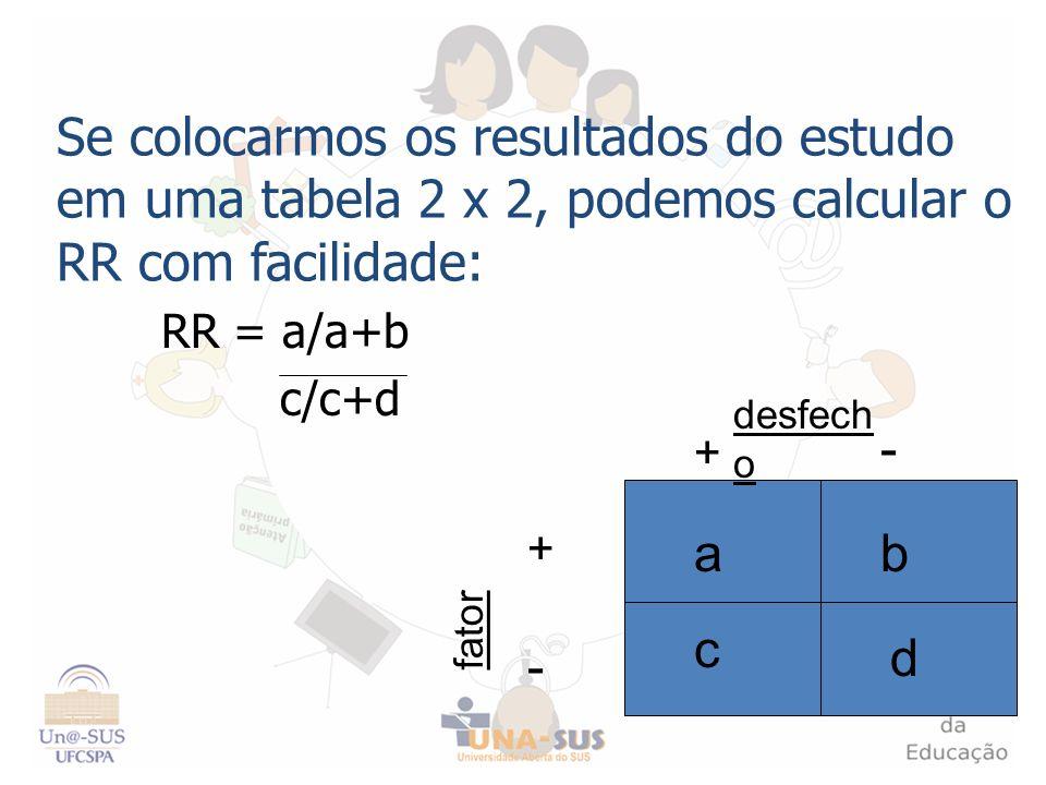 Se colocarmos os resultados do estudo em uma tabela 2 x 2, podemos calcular o RR com facilidade: