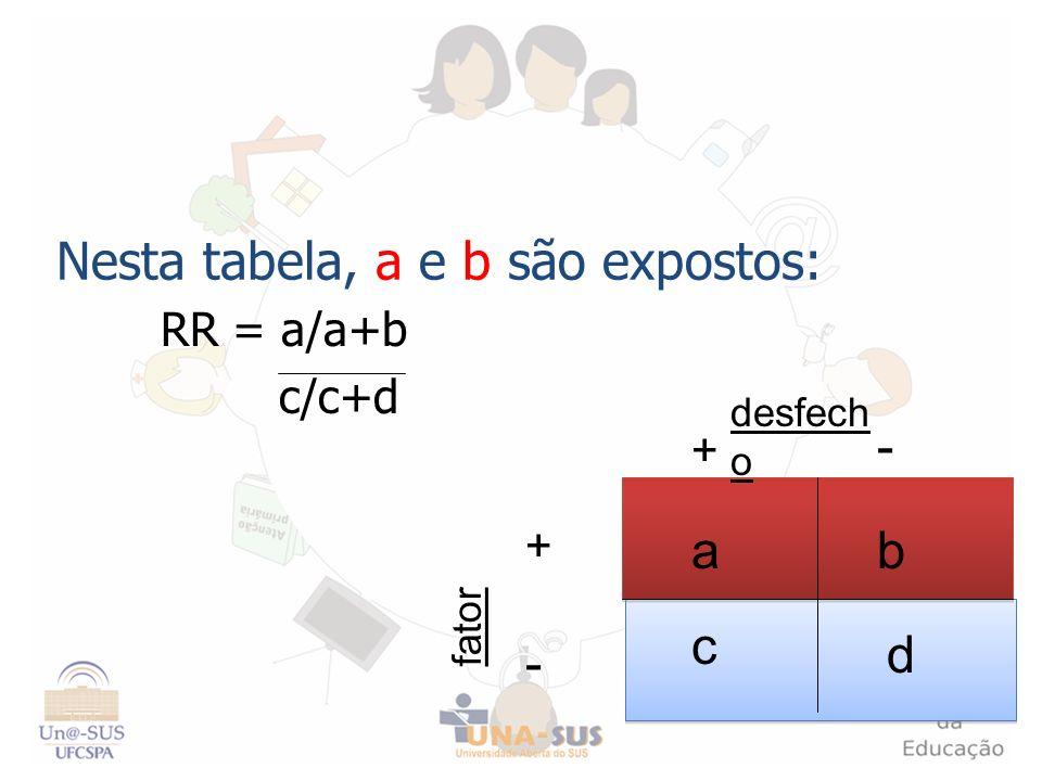 Nesta tabela, a e b são expostos: