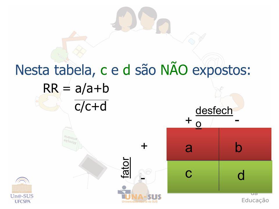 Nesta tabela, c e d são NÃO expostos: