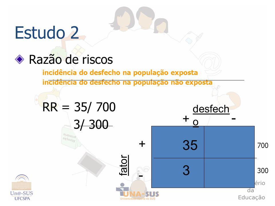 Estudo 2 - 35 3 - Razão de riscos RR = 35/ 700 3/ 300 + + desfecho