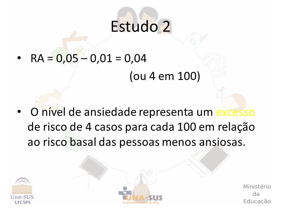 Estudo 2 RA = 0,05 – 0,01 = 0,04. (ou 4 em 100)