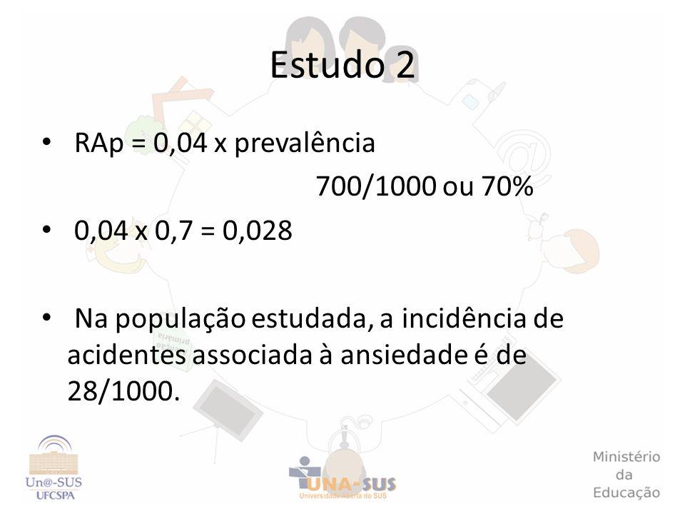 Estudo 2 RAp = 0,04 x prevalência 700/1000 ou 70% 0,04 x 0,7 = 0,028