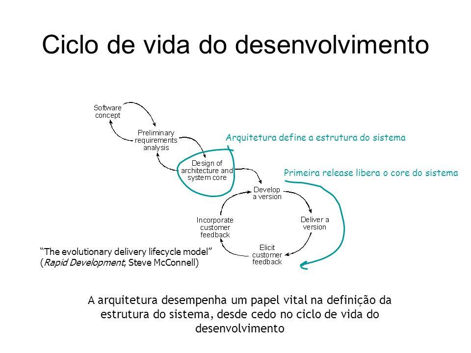 Ciclo de vida do desenvolvimento