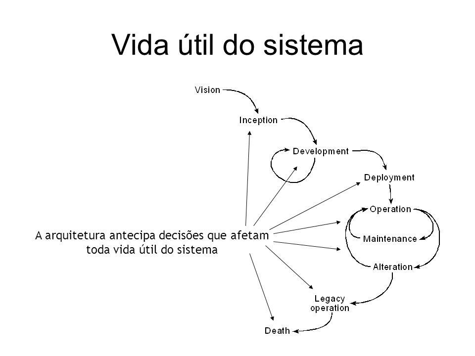 A arquitetura antecipa decisões que afetam toda vida útil do sistema