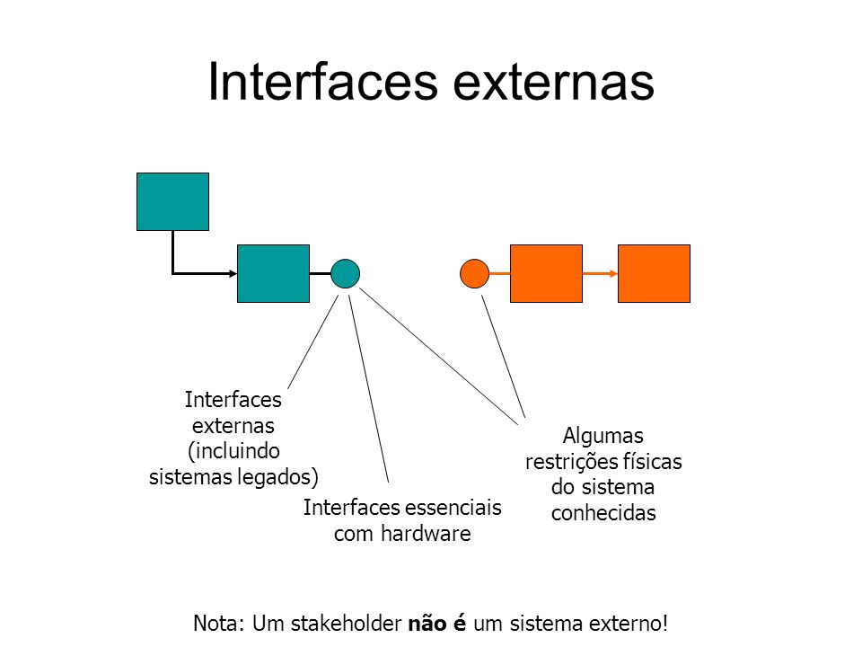 Interfaces externas Interfaces externas (incluindo sistemas legados)