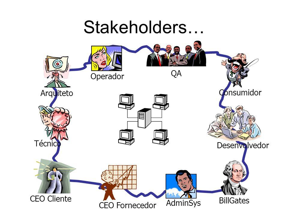 Stakeholders… QA Operador Arquiteto Consumidor Técnico Desenvolvedor