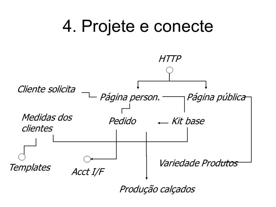 4. Projete e conecte HTTP Cliente solicita Página person.