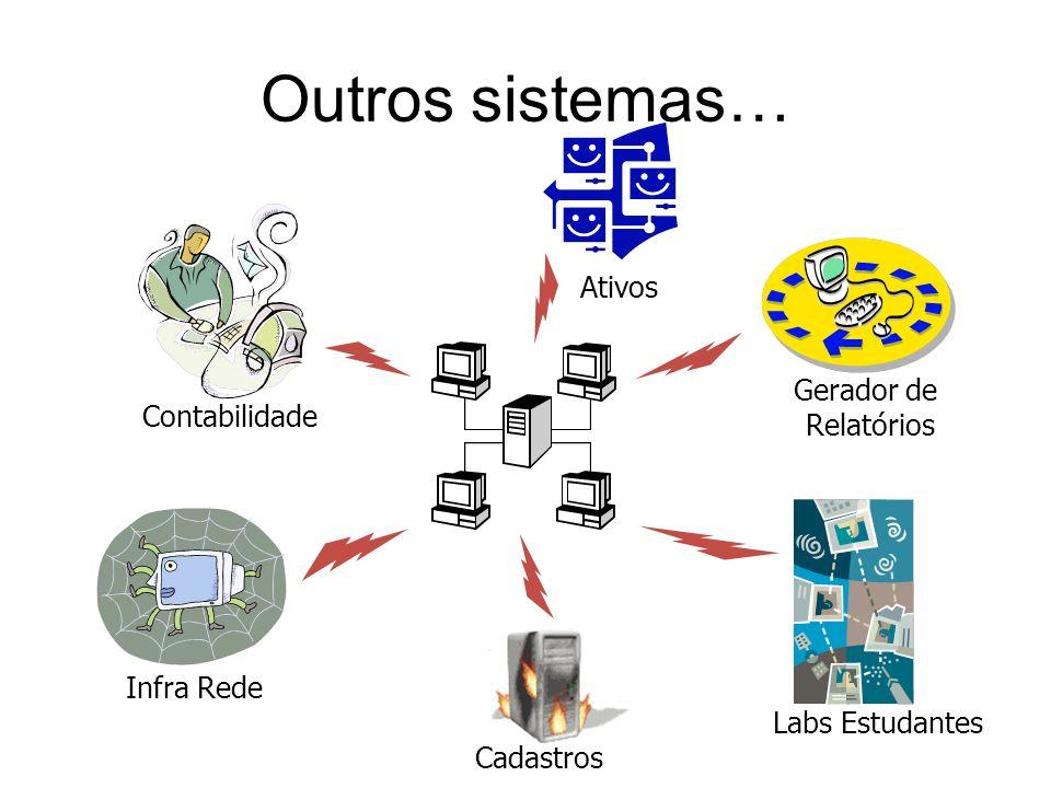 Outros sistemas… Ativos Gerador de Relatórios Contabilidade Infra Rede