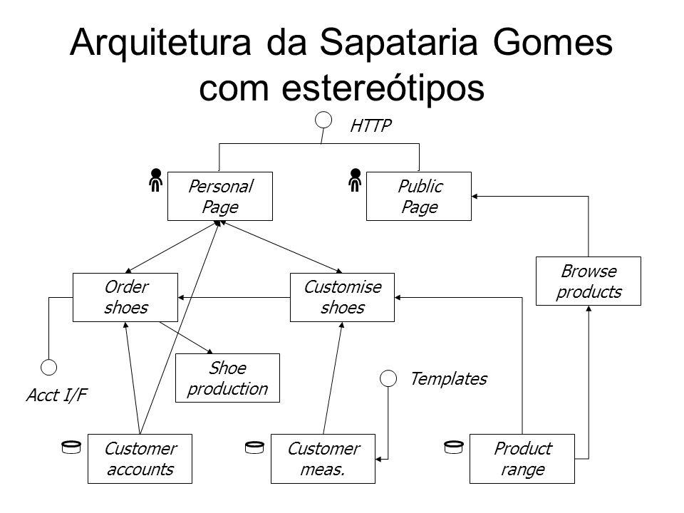 Arquitetura da Sapataria Gomes com estereótipos