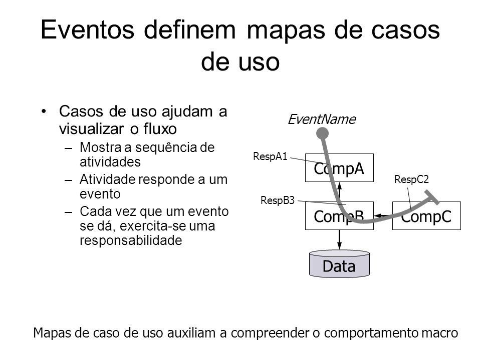 Eventos definem mapas de casos de uso