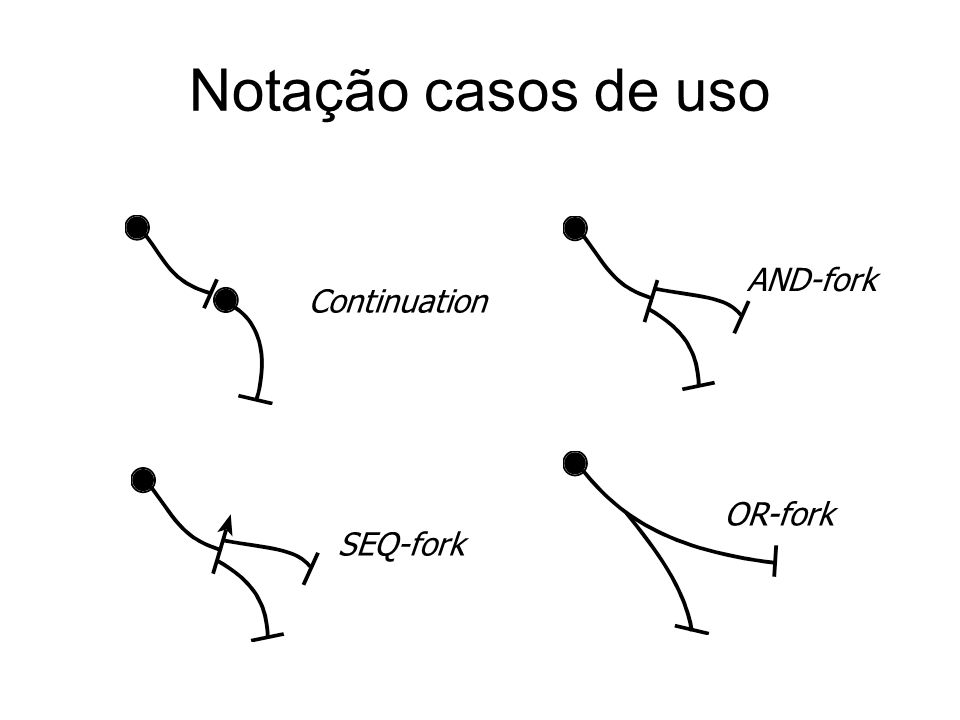 Notação casos de uso AND-fork Continuation OR-fork SEQ-fork