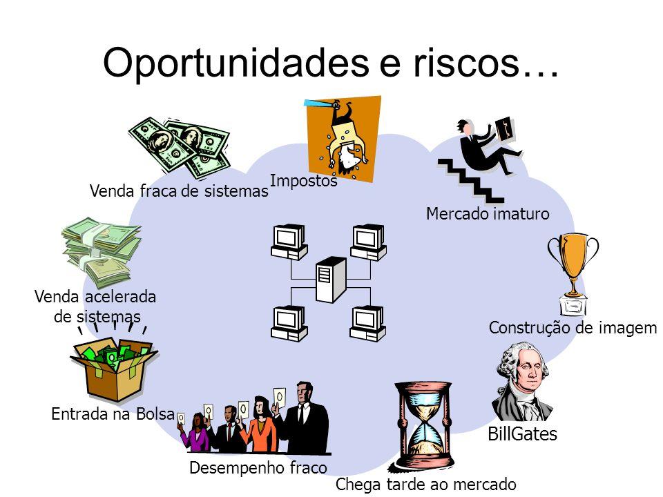 Oportunidades e riscos…
