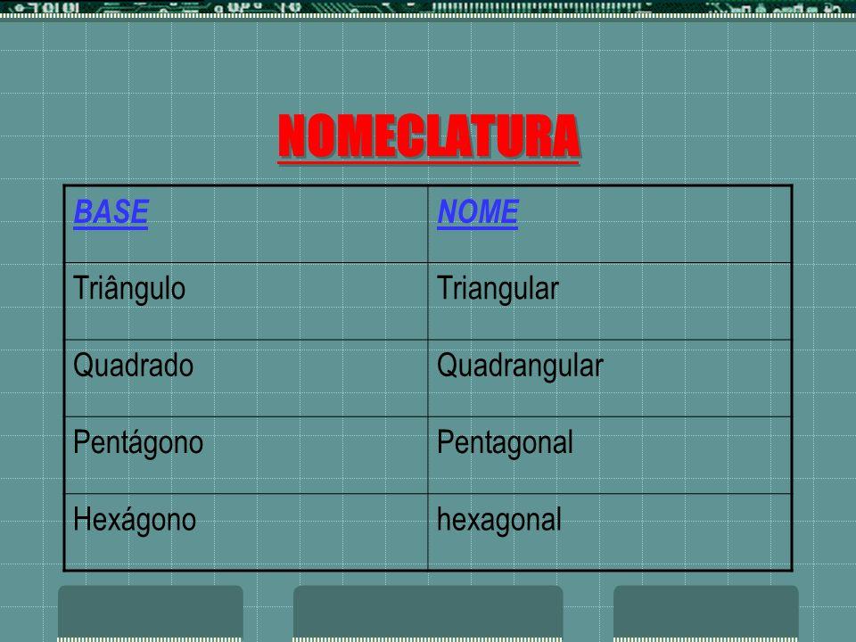 NOMECLATURA BASE NOME Triângulo Triangular Quadrado Quadrangular