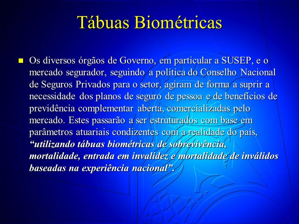 Tábuas Biométricas
