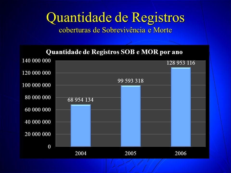 Quantidade de Registros coberturas de Sobrevivência e Morte
