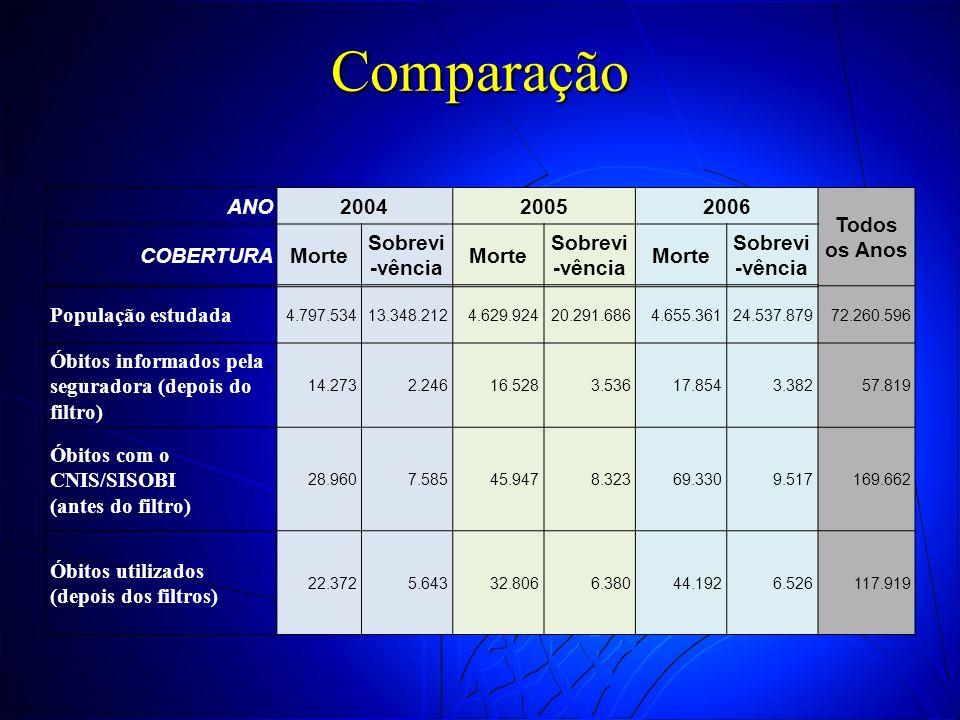 Comparação ANO 2004 2005 2006 Todos os Anos COBERTURA Morte