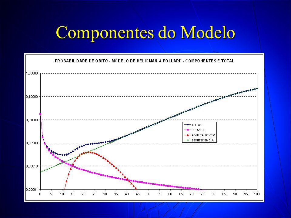 Componentes do Modelo 18