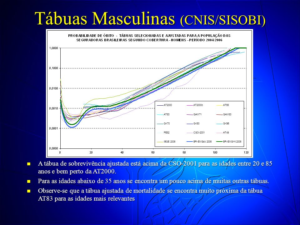 Tábuas Masculinas (CNIS/SISOBI)